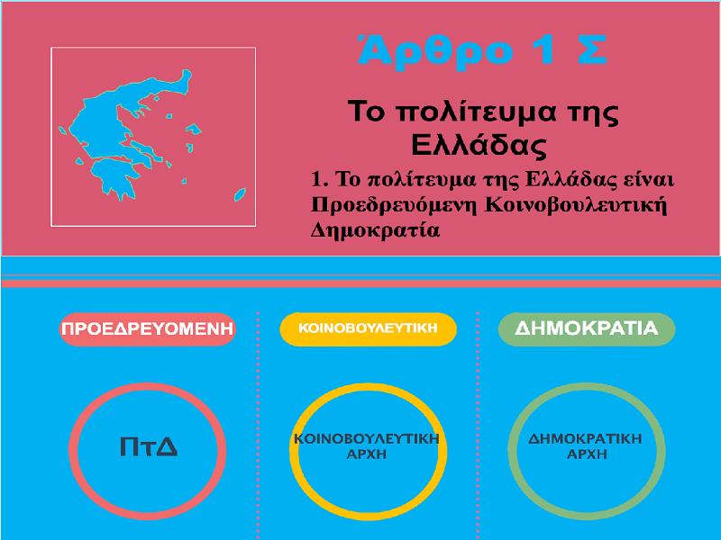 Τι προβλέπει το άρθρο 1 του Συντάγματος για το πολίτευμα της Ελλάδας;